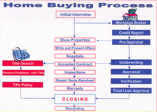 home buying process buying process guide 10936